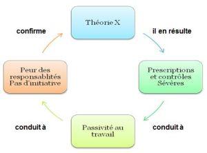 théorieX