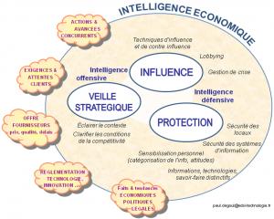 Veille-et-Intelligence-économique